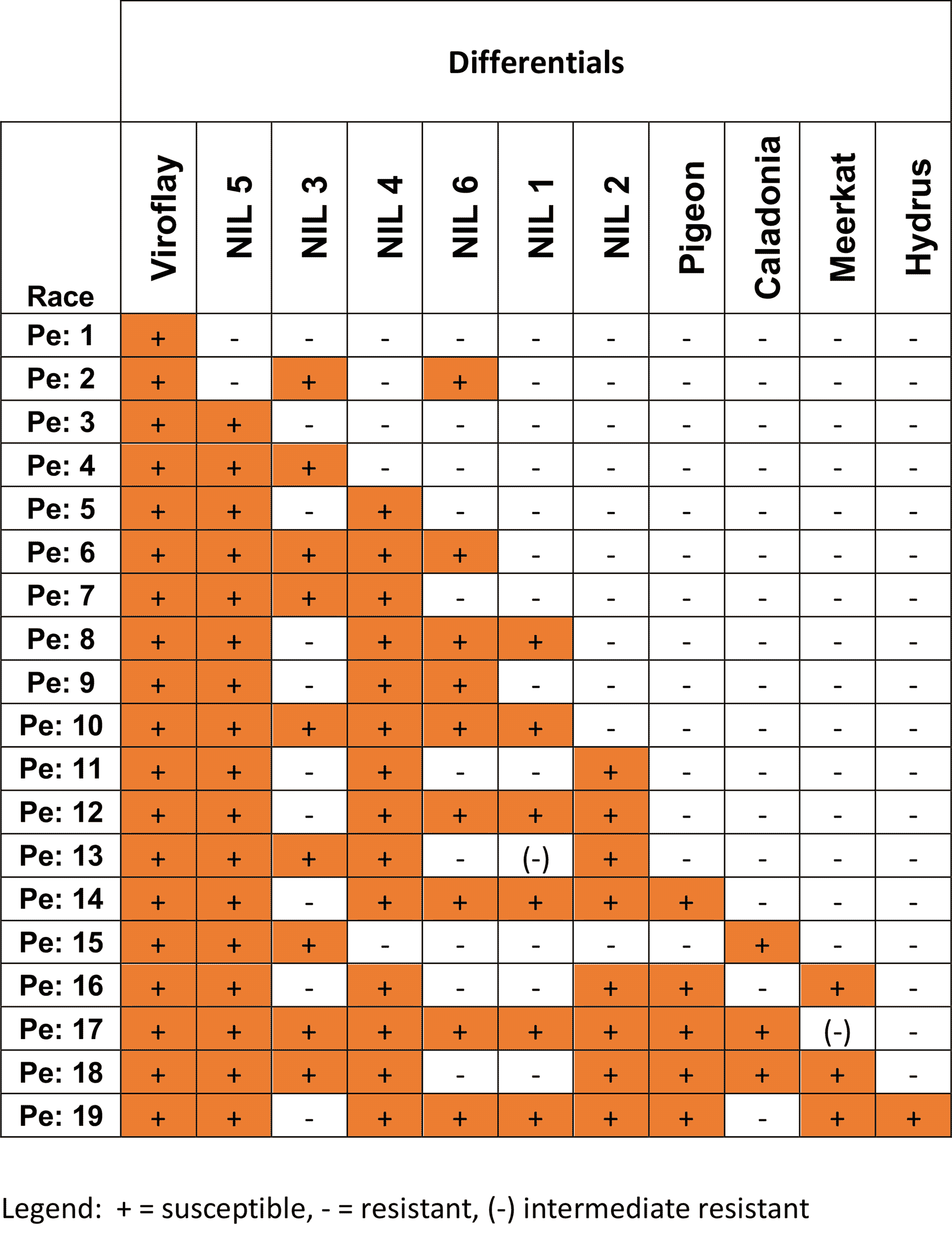Table with disease resistance reactions of spinach downy mildew races on IWGP differentials